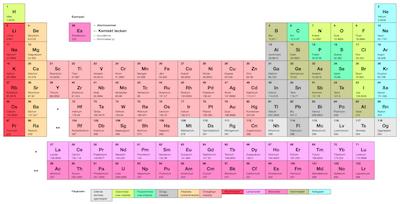Periodiska systemet på bild